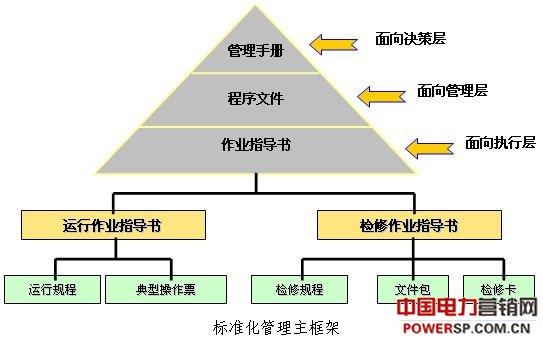大型发电企业安全标准化管理