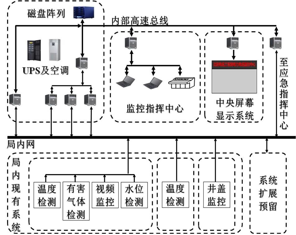高压电缆运行管理智能操控平台的应用与研究